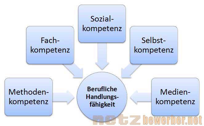 schlsselqualifikationen - Schlusselqualifikationen Beispiele